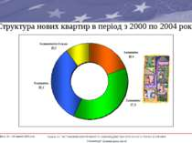"""Структура нових квартир в період з 2000 по 2004 роки * Проект ЄС """"ВСТАНОВЛЕНН..."""