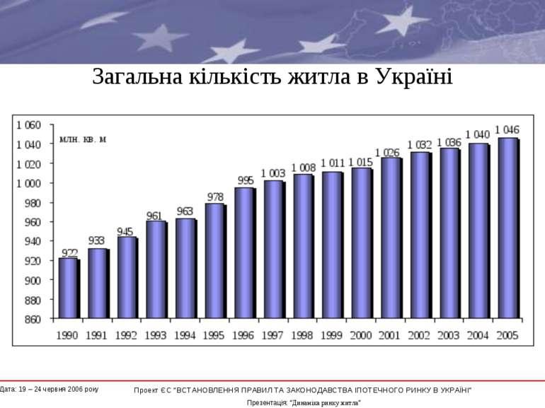 """Загальна кількість житла в Україні * Проект ЄС """"ВСТАНОВЛЕННЯ ПРАВИЛ ТА ЗАКОНО..."""