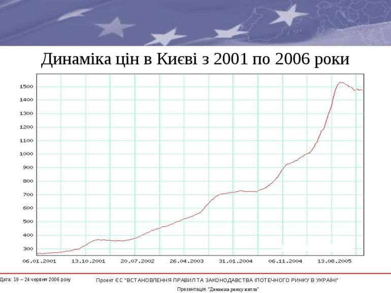 """Динаміка цін в Києві з 2001 по 2006 роки * Проект ЄС """"ВСТАНОВЛЕННЯ ПРАВИЛ ТА ..."""