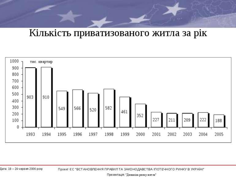 """Кількість приватизованого житла за рік * Проект ЄС """"ВСТАНОВЛЕННЯ ПРАВИЛ ТА ЗА..."""