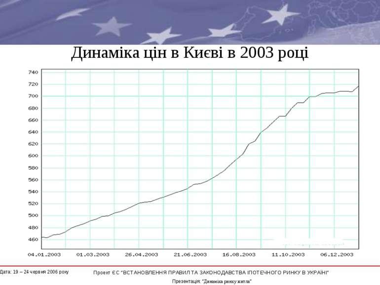 """Динаміка цін в Києві в 2003 році * Проект ЄС """"ВСТАНОВЛЕННЯ ПРАВИЛ ТА ЗАКОНОДА..."""