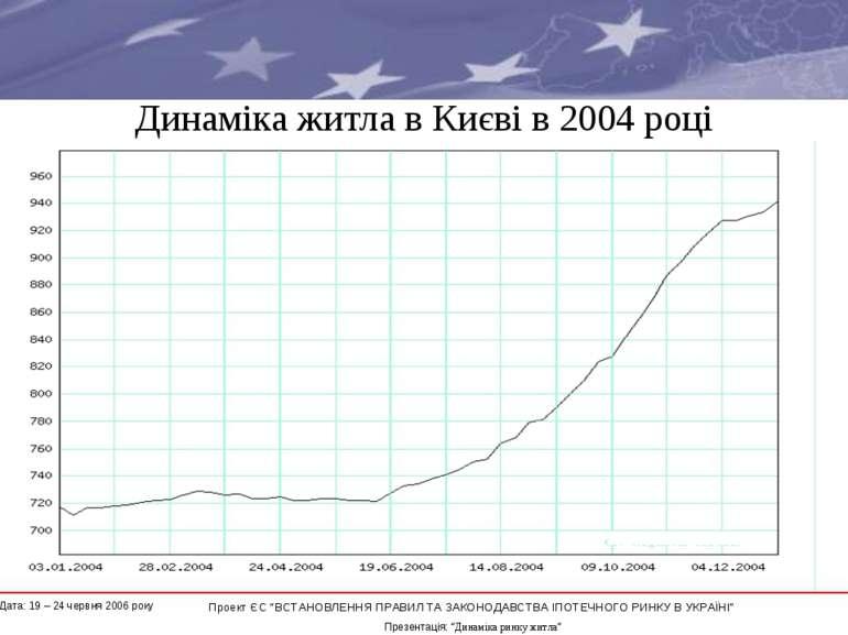 """Динаміка житла в Києві в 2004 році * Проект ЄС """"ВСТАНОВЛЕННЯ ПРАВИЛ ТА ЗАКОНО..."""