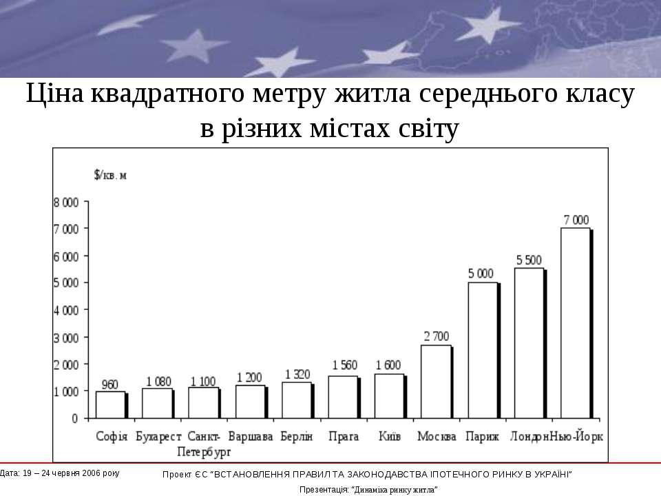 Ціна квадратного метру житла середнього класу в різних містах світу * Проект ...