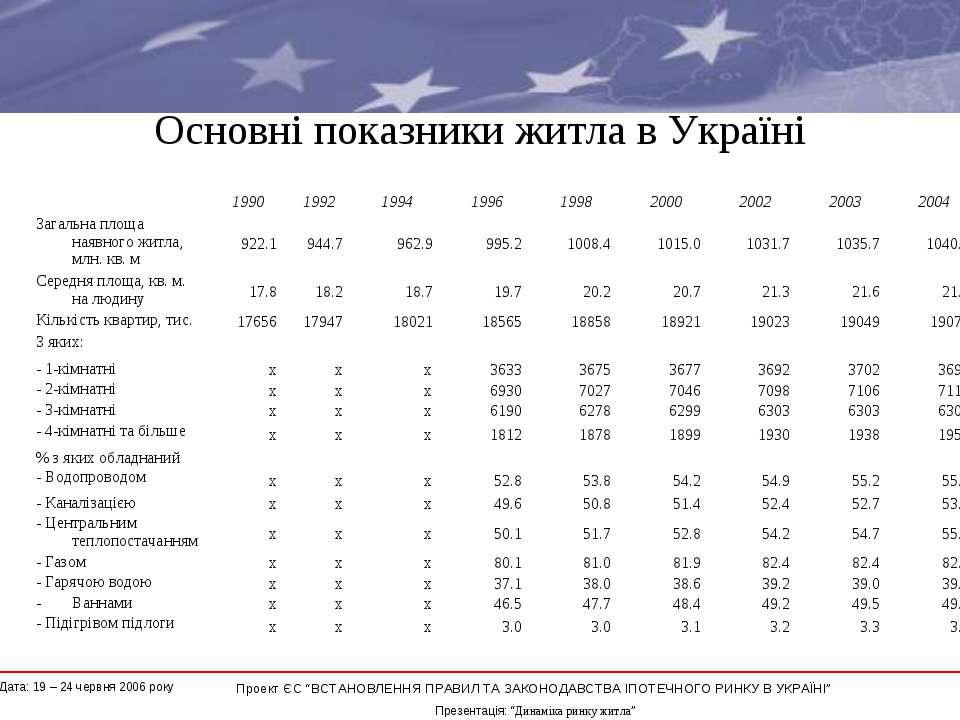 """Основні показники житла в Україні * Проект ЄС """"ВСТАНОВЛЕННЯ ПРАВИЛ ТА ЗАКОНОД..."""