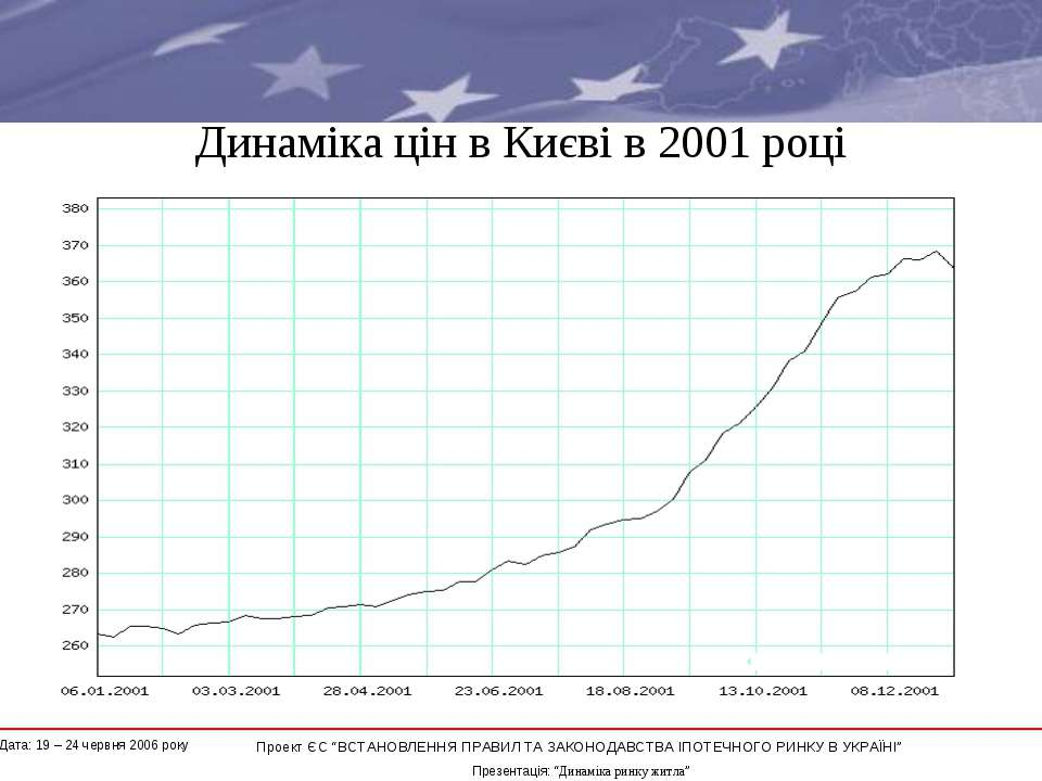 """Динаміка цін в Києві в 2001 році * Проект ЄС """"ВСТАНОВЛЕННЯ ПРАВИЛ ТА ЗАКОНОДА..."""