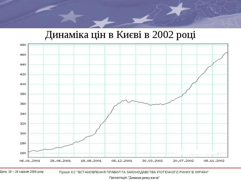 """Динаміка цін в Києві в 2002 році * Проект ЄС """"ВСТАНОВЛЕННЯ ПРАВИЛ ТА ЗАКОНОДА..."""