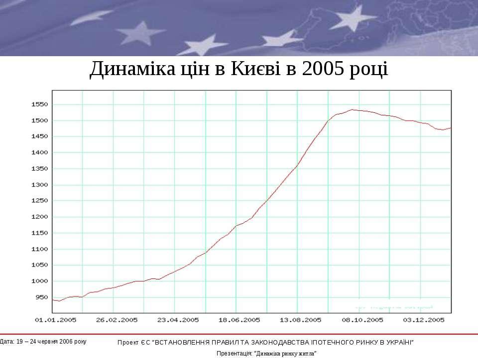 """Динаміка цін в Києві в 2005 році * Проект ЄС """"ВСТАНОВЛЕННЯ ПРАВИЛ ТА ЗАКОНОДА..."""