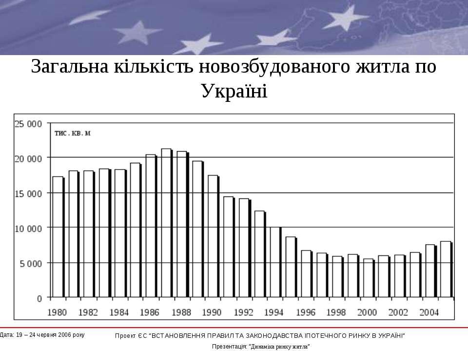 """Загальна кількість новозбудованого житла по Україні * Проект ЄС """"ВСТАНОВЛЕННЯ..."""