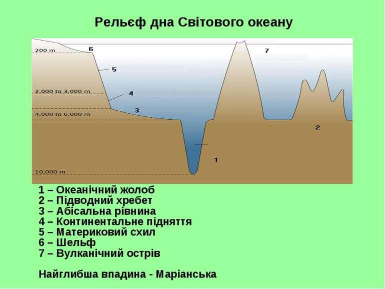 1 – Океанічний жолоб 2 – Підводний хребет 3 – Абісальна рівнина 4 – Континент...