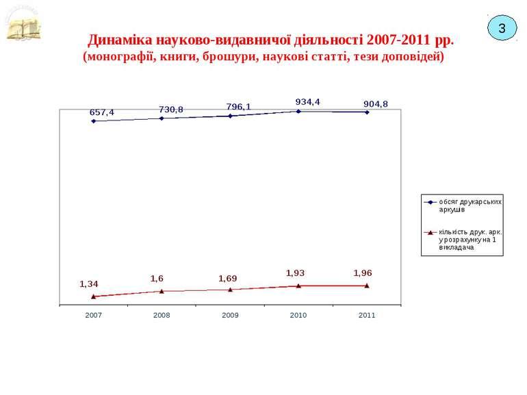 Динаміка науково-видавничої діяльності 2007-2011 рр. (монографії, книги, брош...