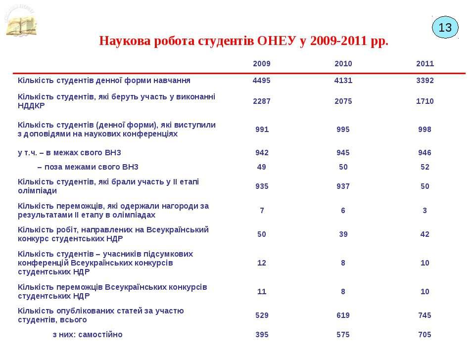 Наукова робота студентів ОНЕУ у 2009-2011 рр. 13