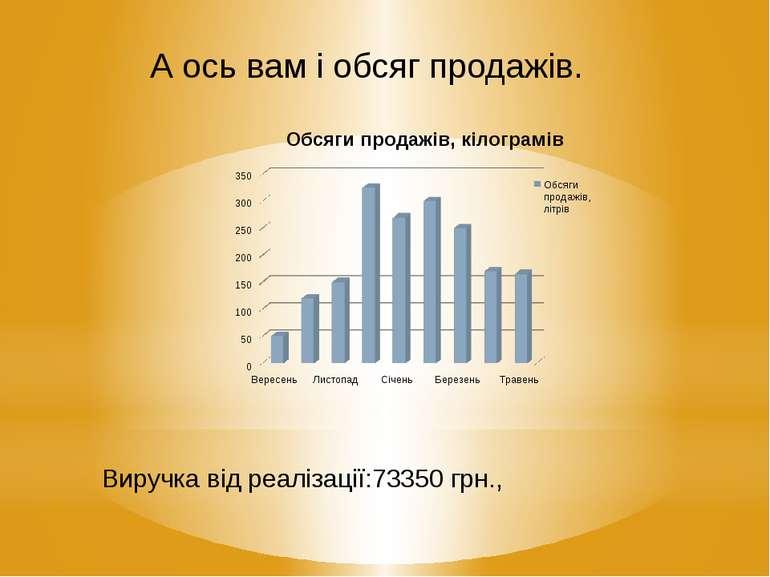 А ось вам і обсяг продажів. Виручка від реалізації:73350 грн.,