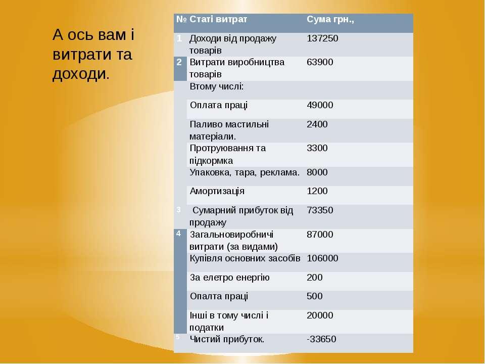 А ось вам і витрати та доходи. № Статі витрат Сума грн., 1 Доходивідпродажуто...