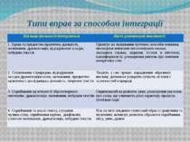 Типи вправ за способом інтеграції Яківидидіяльностіінтегруються Якіїхрозвивал...