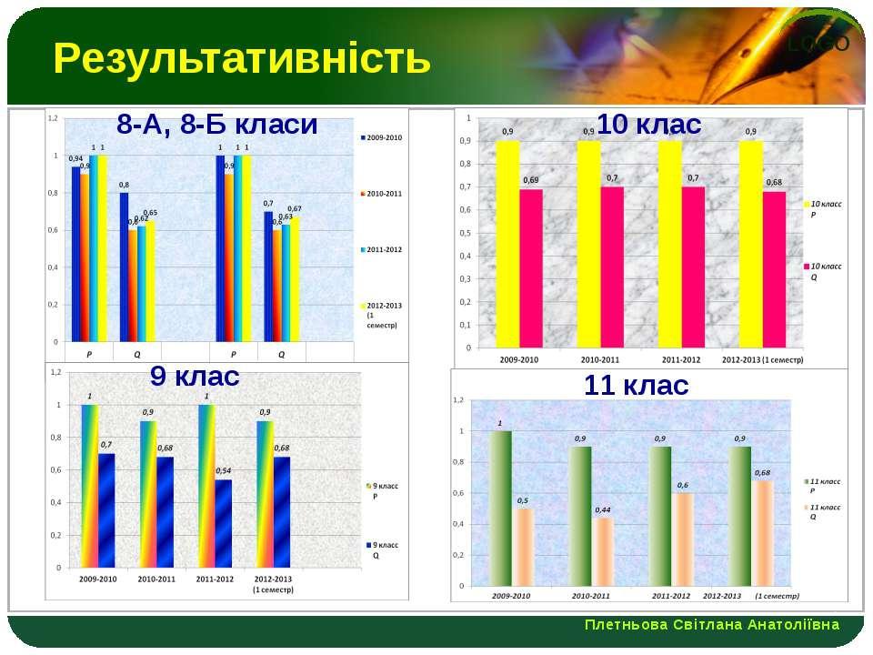 Результативність 8-А, 8-Б класи 9 клас 10 клас 11 клас Плетньова Світлана Ана...