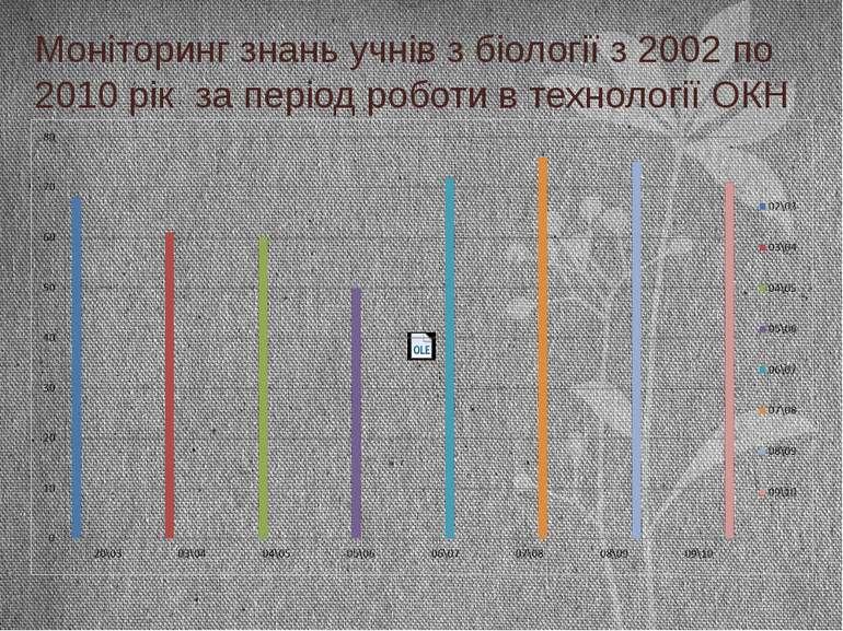 Моніторинг знань учнів з біології з 2002 по 2010 рік за період роботи в техно...