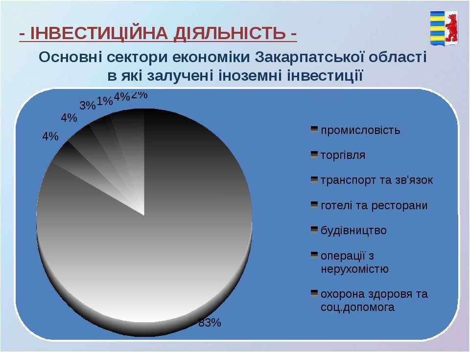- ІНВЕСТИЦІЙНА ДІЯЛЬНІСТЬ - Основні сектори економіки Закарпатської області в...