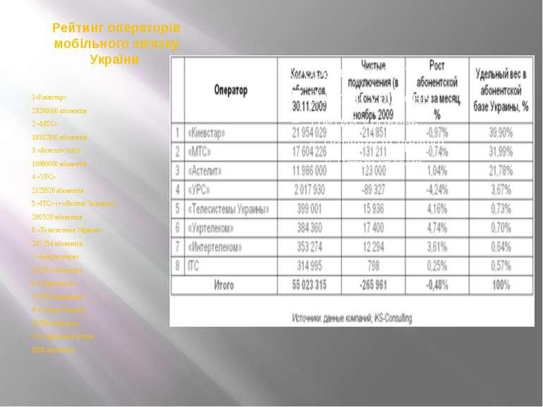 Рейтинг операторів мобільного зв'язку України 1«Київстар» 23290000 абонентів ...