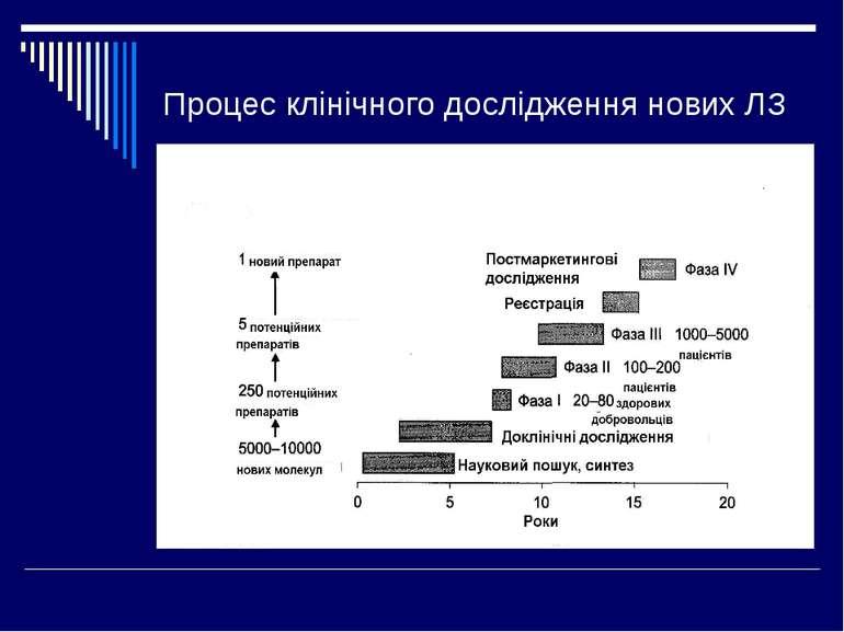 Процес клінічного дослідження нових ЛЗ