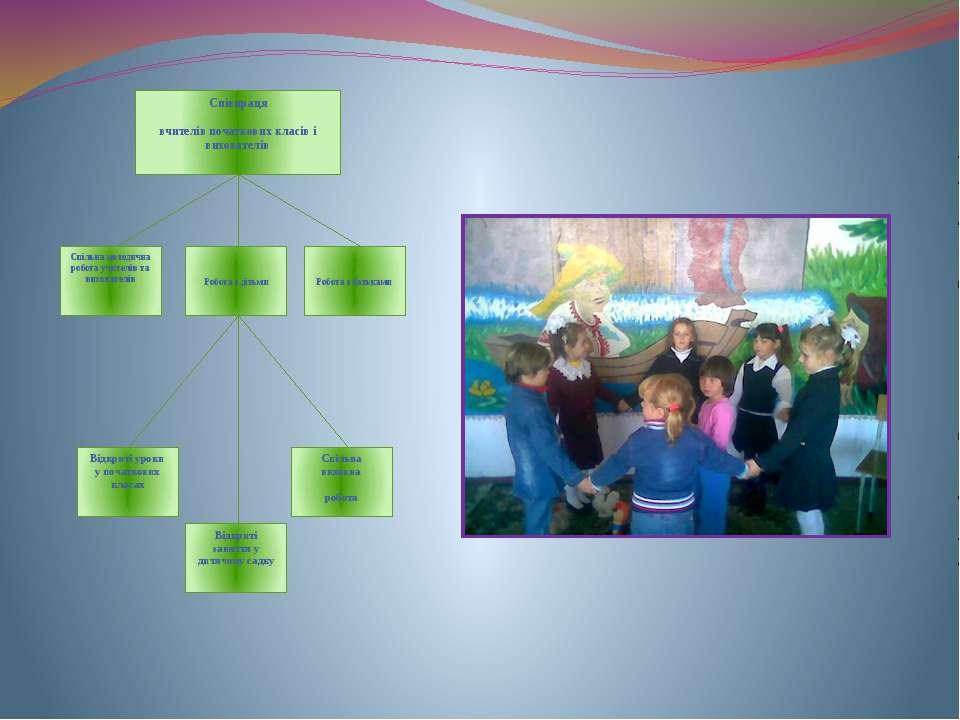Співпраця вчителів початкових класів і вихователів Спільна методична робота у...