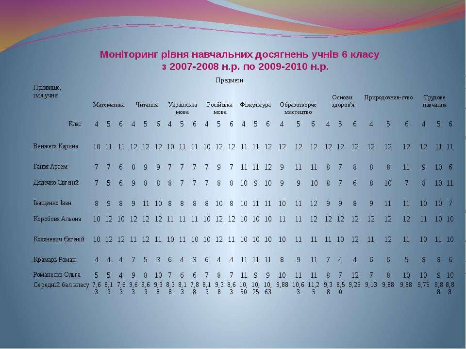 Моніторинг рівня навчальних досягнень учнів 6 класу з 2007-2008 н.р. по 2009-...