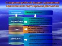 Створення робочої моделі оцінювання ефективності партнерської діяльності - Ст...