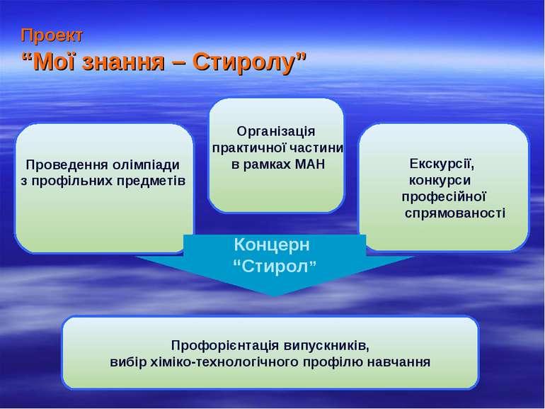 """Проект """"Мої знання – Стиролу"""" Проведення олімпіади з профільних предметів Орг..."""