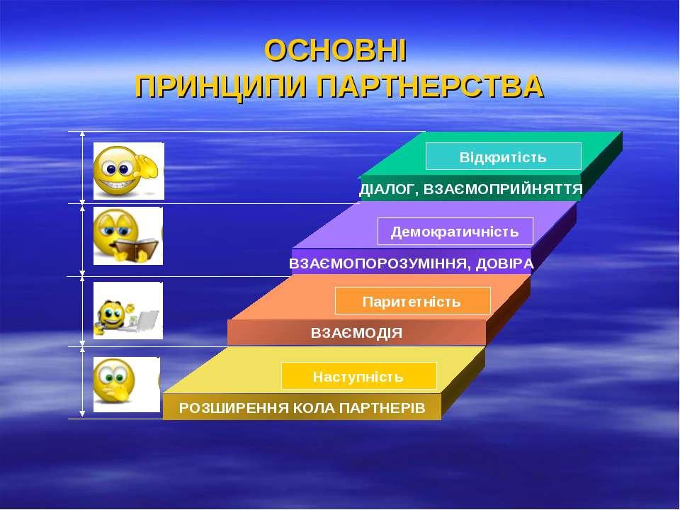 ОСНОВНІ ПРИНЦИПИ ПАРТНЕРСТВА ДІАЛОГ, ВЗАЄМОПРИЙНЯТТЯ ВЗАЄМОПОРОЗУМІННЯ, ДОВІР...