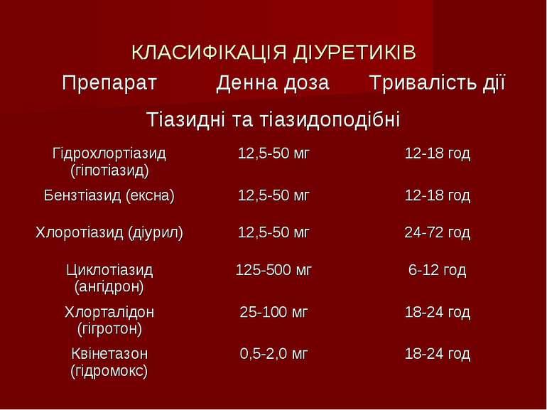 КЛАСИФІКАЦІЯ ДІУРЕТИКІВ Препарат Денна доза Тривалість дії Тіазидні та тіазид...