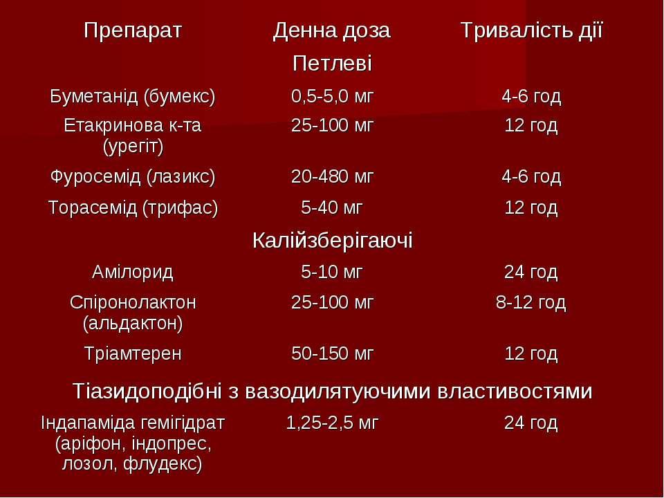 Препарат Денна доза Тривалість дії Петлеві Буметанід (бумекс) 0,5-5,0 мг 4-6 ...