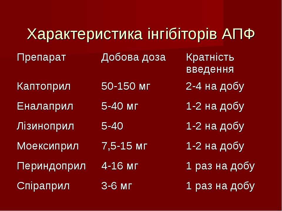 Характеристика інгібіторів АПФ Препарат Добова доза Кратність введення Каптоп...