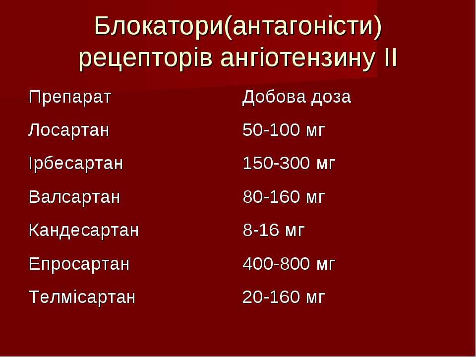 Блокатори(антагоністи) рецепторів ангіотензину II Препарат Добова доза Лосарт...