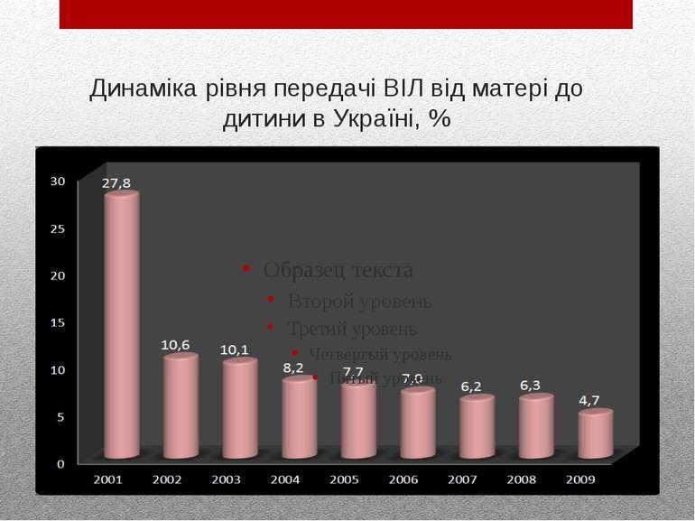 Динаміка рівня передачі ВІЛ від матері до дитини в Україні, %