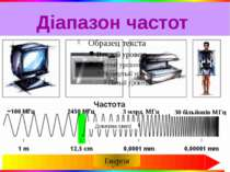 Діапазон частот Довжина хвилі 3 млрд. МГц 30 більйонів МГц Енергія