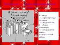Магнетрон – серце мікрохвильової печі 1 – катод; 2 – струмопроводи нагрівача;...