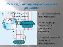 Як пропускають мікрохвилі різні речовини 1 – метал відображує випромінювання ...