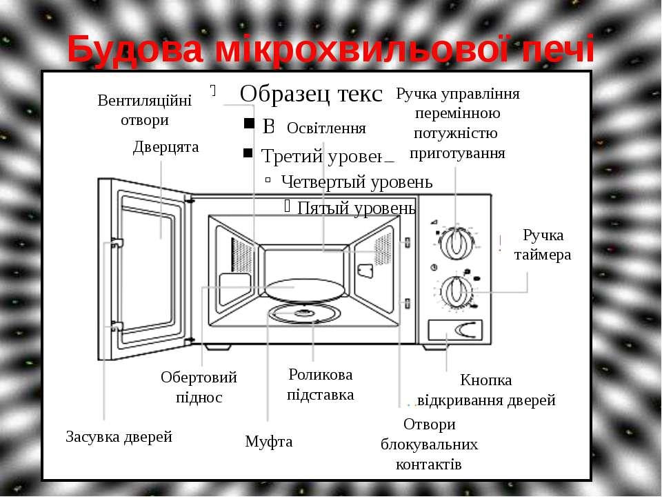 Будова мікрохвильової печі Вентиляційні отвори Дверцята Освітлення Засувка дв...