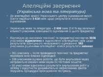 Апеляційні звернення (Українська мова та література) До апеляційної комісії У...