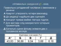 ОПТИМАЛЬНІ ЗАВДАННЯ (С - 2008) Правильно узгоджений числівник з іменником у р...