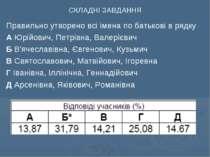 СКЛАДНІ ЗАВДАННЯ Правильно утворено всі імена по батькові в рядку А Юрійович,...