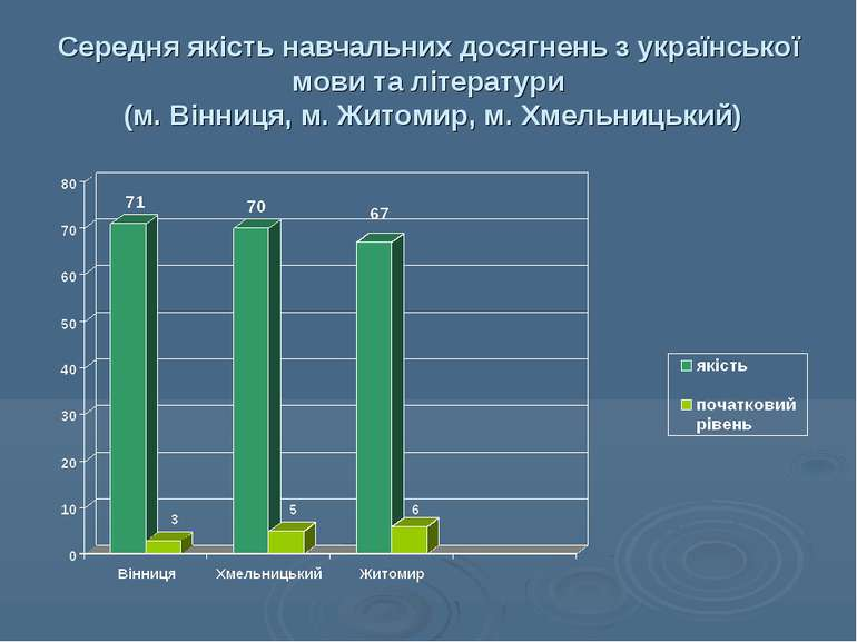 Середня якість навчальних досягнень з української мови та літератури (м. Вінн...
