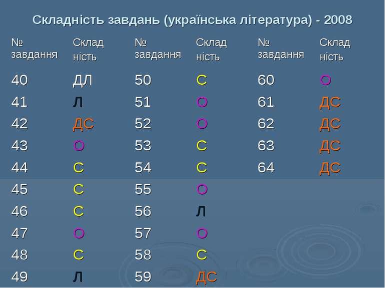 Складність завдань (українська література) - 2008