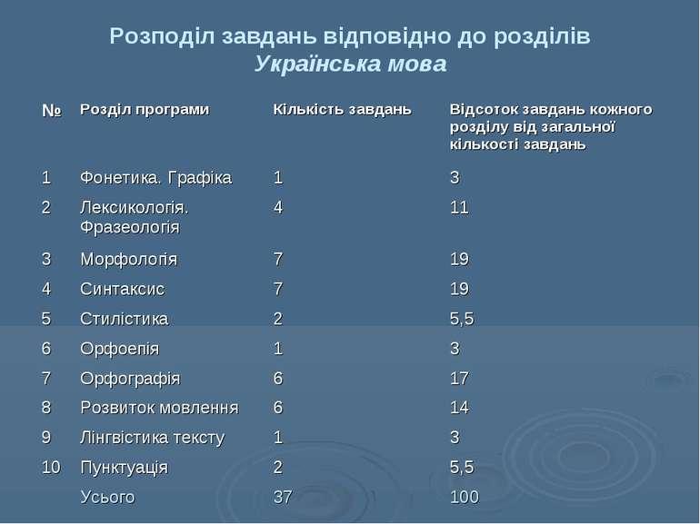 Розподіл завдань відповідно до розділів Українська мова