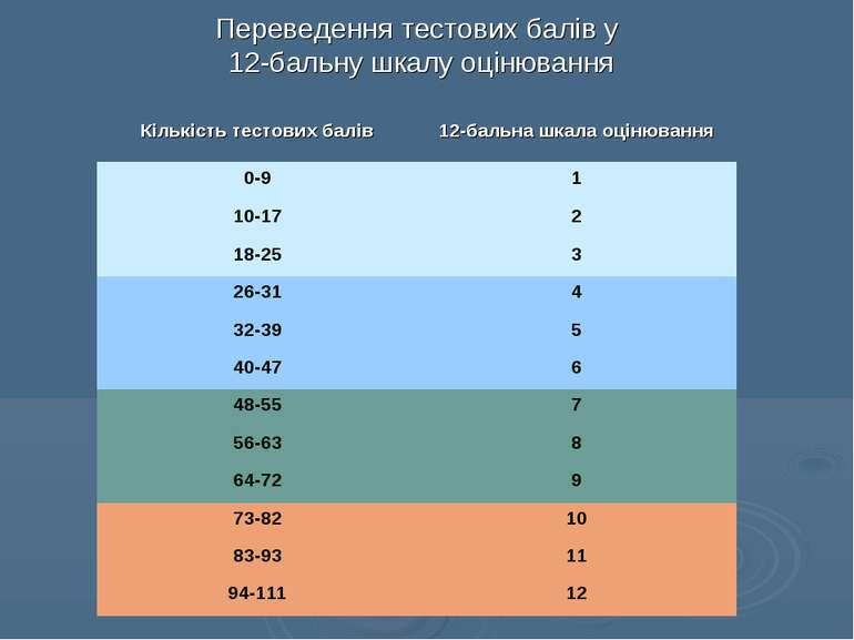 Переведення тестових балів у 12-бальну шкалу оцінювання