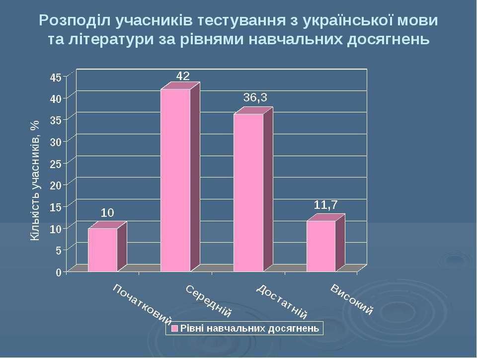 Розподіл учасників тестування з української мови та літератури за рівнями нав...