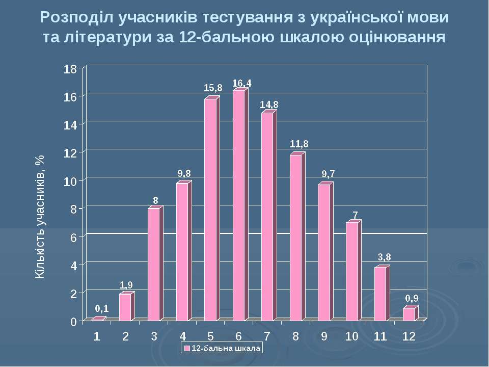 Розподіл учасників тестування з української мови та літератури за 12-бальною ...