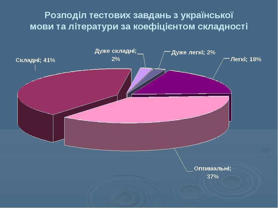 Розподіл тестових завдань з української мови та літератури за коефіцієнтом ск...