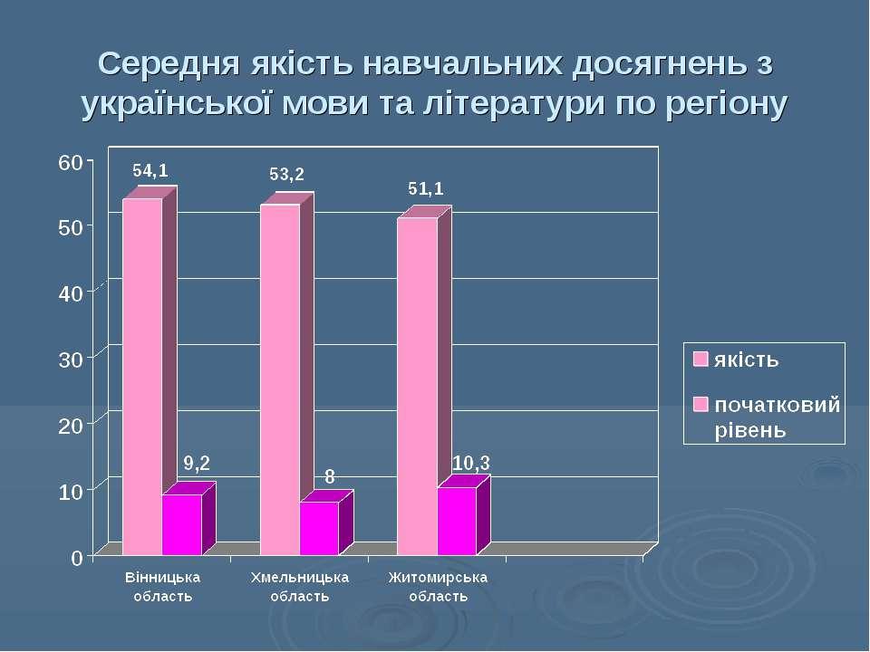 Середня якість навчальних досягнень з української мови та літератури по регіону