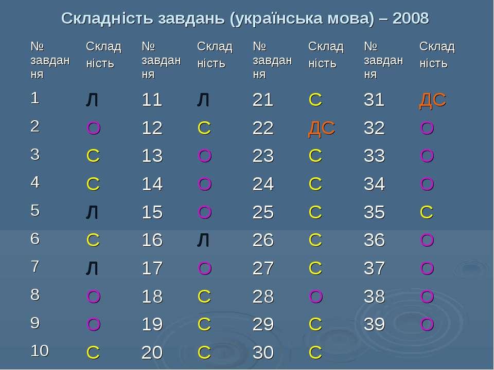 Складність завдань (українська мова) – 2008
