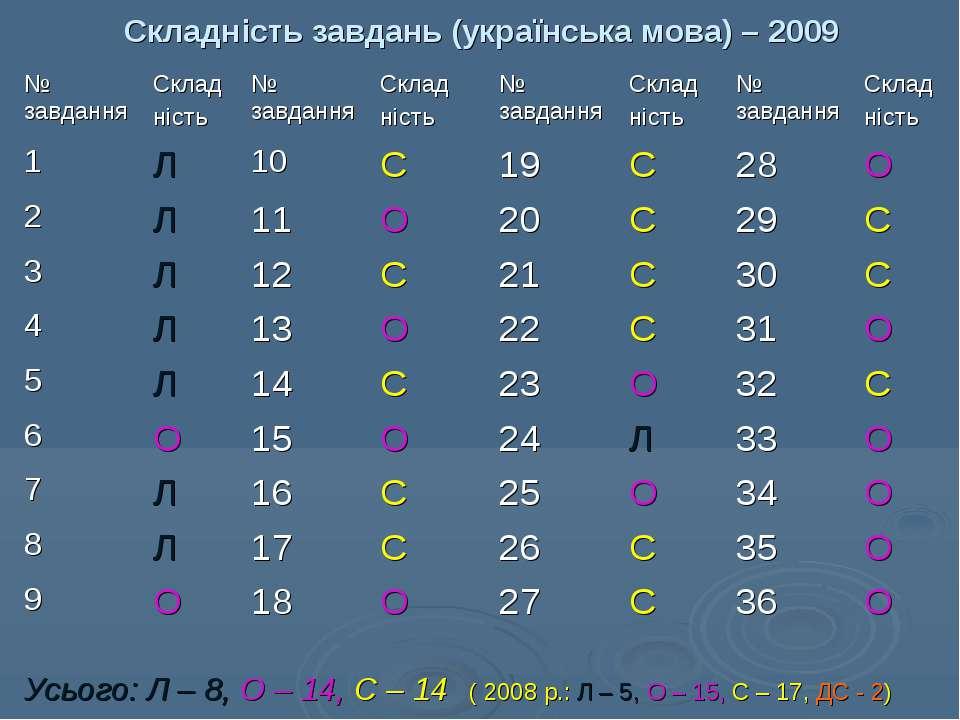 Складність завдань (українська мова) – 2009